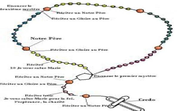 Prière du rosaire